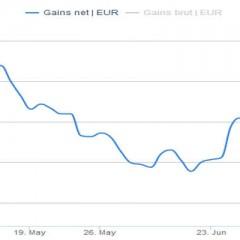 Comment ZCode m'a Permis de Gagner 170 Euros en un Weekend … Sans Ordinateur!
