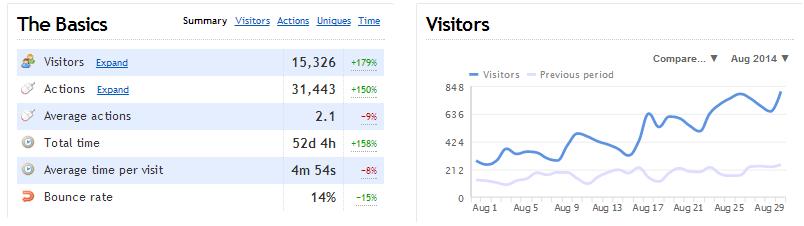 Graphique avec les statistiques du blog