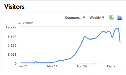 abcargent 2014 visitors weekly