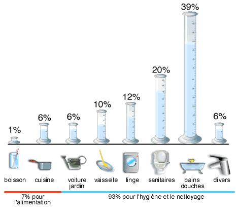 schéma consommation en eau quotidienne