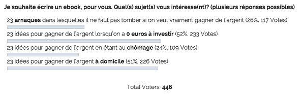 446 votes quand même! Ça fait plaisir! Merci :-D