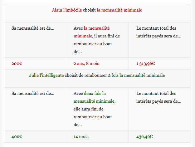 Comment devenir riche? En empruntant intelligemment - Tableau