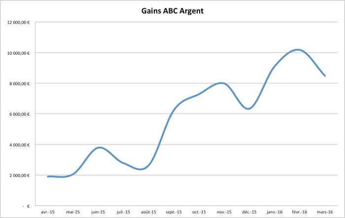 Graphique des gains du blog ces 12 derniers mois