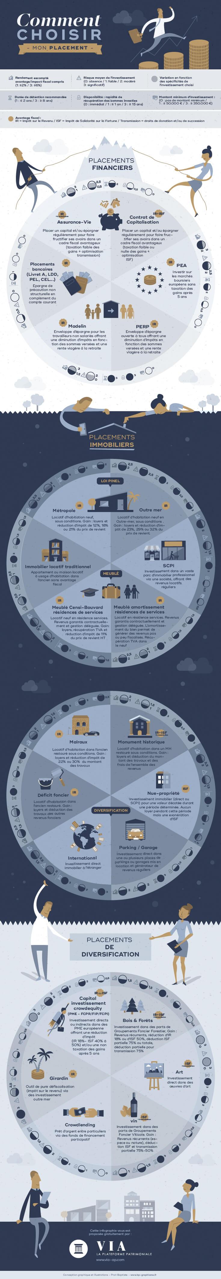 comment placer son argent avec cette infographie