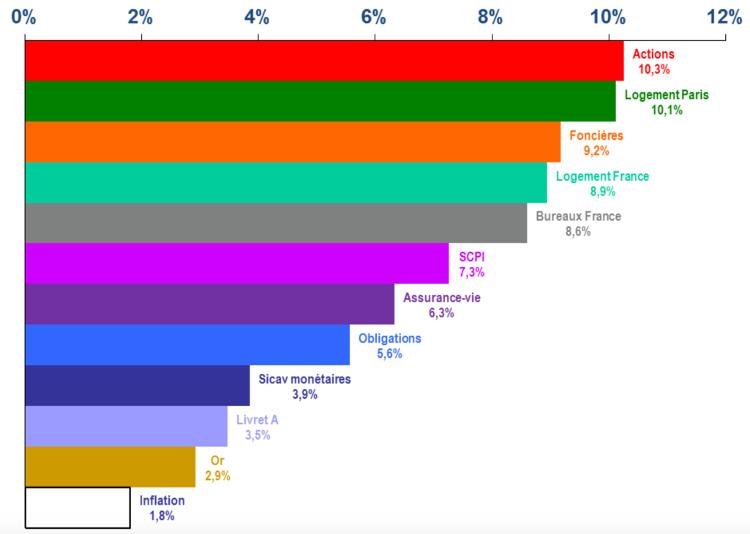 le meilleur investissement à long terme graphique des rendements sur 30 ans