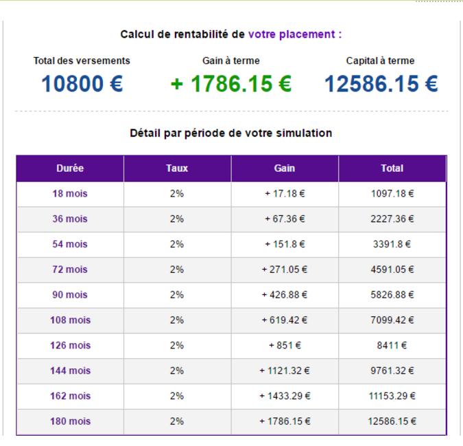 calculateur de rentabilité d'épargne