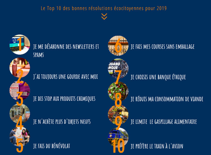 top 10 actions écocitoyennes