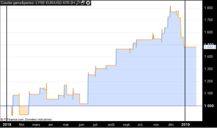 robot de trading LYSE EUR USD