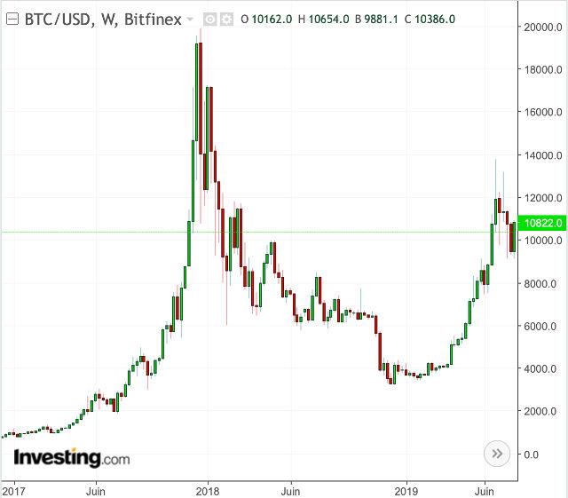 gagner des bitcoins graphique historique